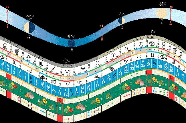 La biodynamie - Jardin biodynamique calendrier lunaire ...